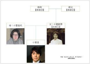 小室圭の家系図