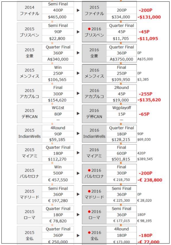 錦織圭の成績表